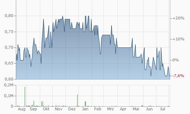Ammoun Investment Company Chart