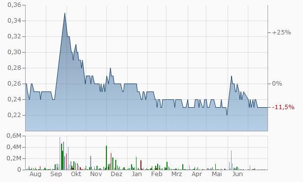 Jordan Steel Reg. Chart