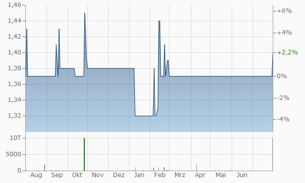 Bindar Trading Investment Chart