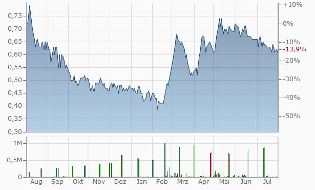 Al-Faris National Company for Investment Export P.L.C. Chart