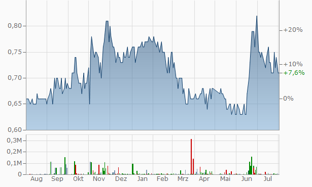 Contempro for Housing Projects Chart