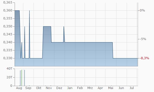 Al Bilad Securities Investment Chart