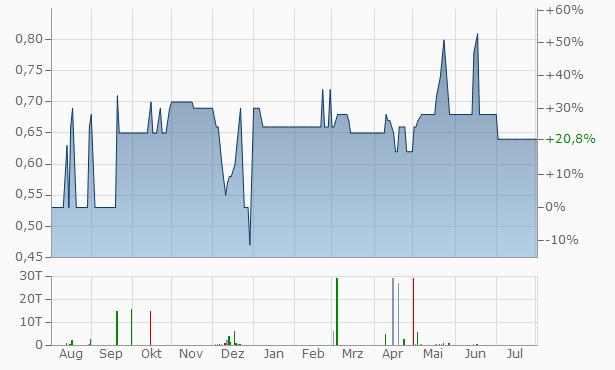 Arabia Insurance Company - Jordan Chart