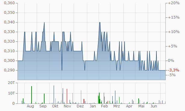 Al-Rakaez Investment Chart