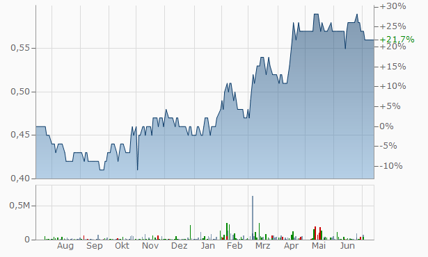 Almehanya for Real Estate Investments and Housi ng Chart