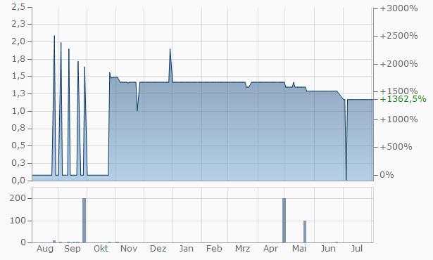 Al Fatihoun Al Arab for Investment Chart