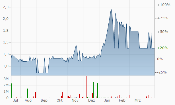 Al Shamekha Real Estate and Financial Investme nts Chart