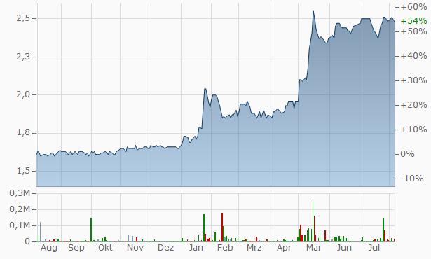 Jordan Kuwait Bank Chart