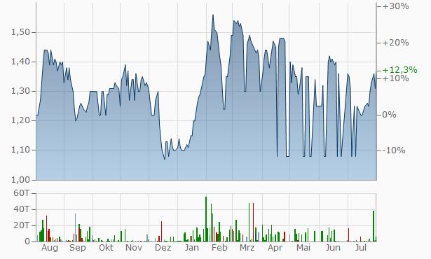 Arab Investment Company Chart