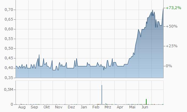 Zara Investments Chart