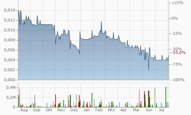 Global PVQ Chart