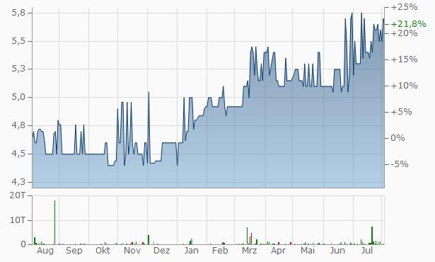 Bavaria Venture Capital Trade Chart