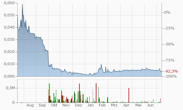 Baumot (ex TWINTEC) Chart