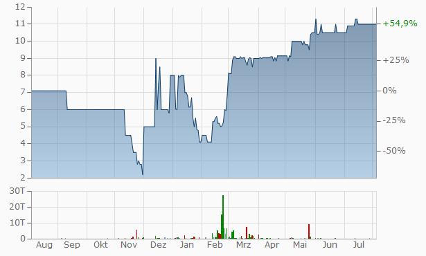 Ferax Capital Chart