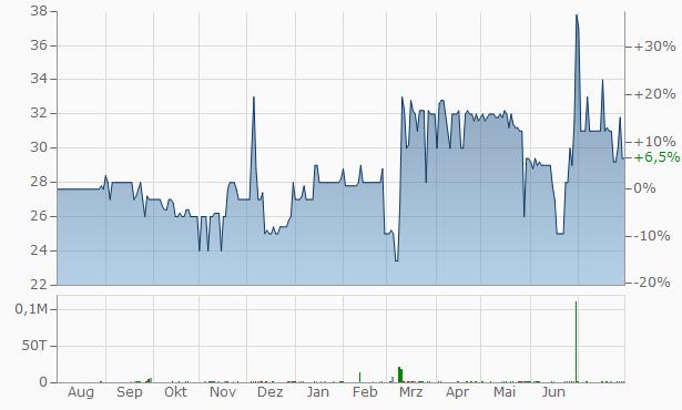 zapf creation aktienkurs