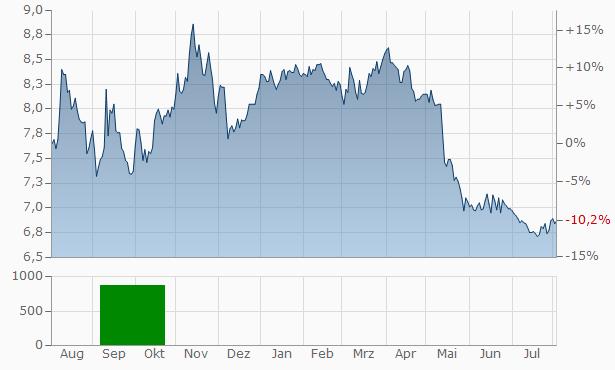 Aspo (New) Chart