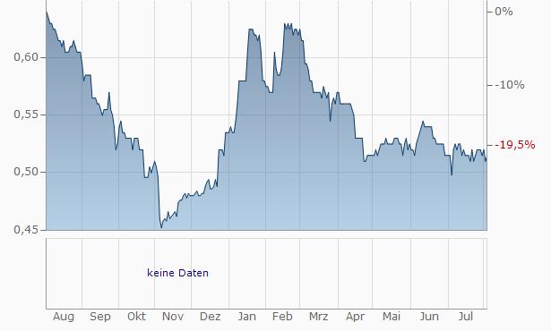 Thomson Intermedia Chart