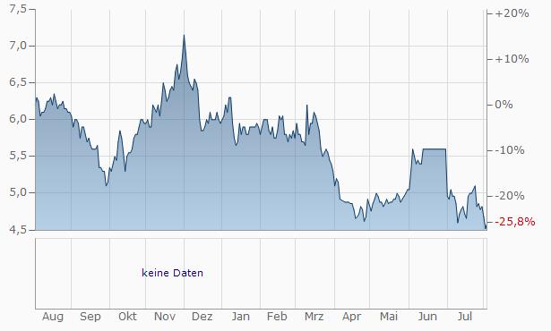 Robert Walters Chart