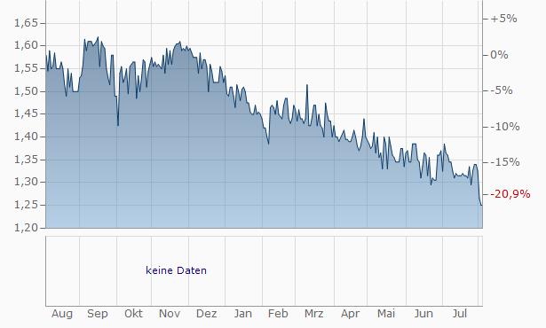 Fidia SpaAz. Chart