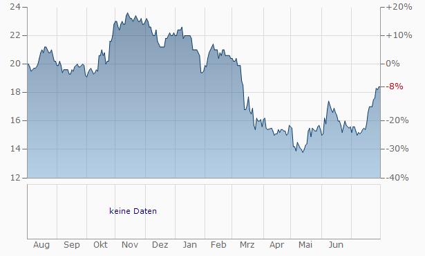 Independent Bank Chart