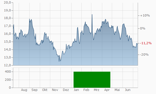 Cashbuild Chart