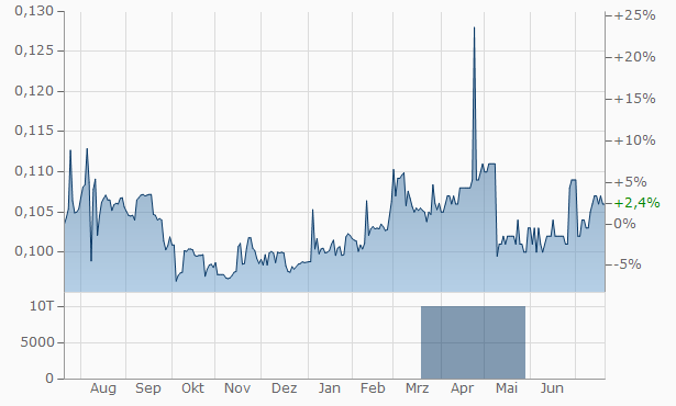 AP Oil International Chart