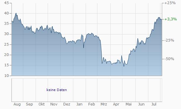 Customers Bancorp Chart