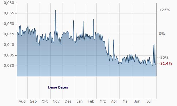 Compagnia Immobiliare Azionaria SPAAz. Chart