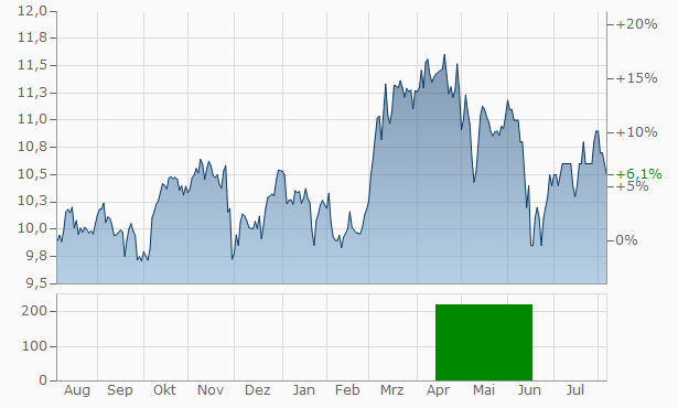 Choice Properties Real Estate Investment Trust Trust Units Chart