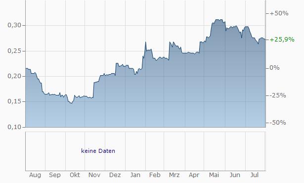 1PM Chart
