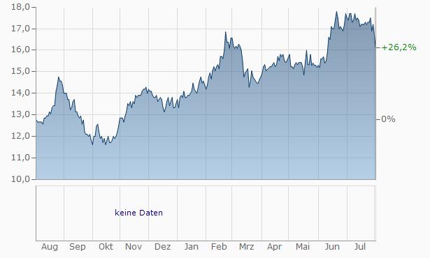 Austbrokers Chart