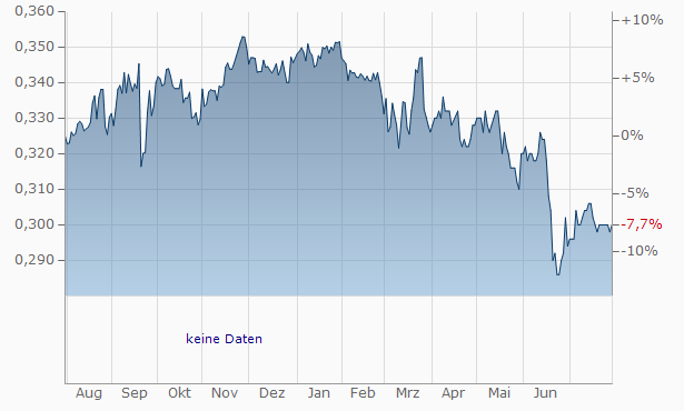 Prosperity Real Estate Investment Trust Chart