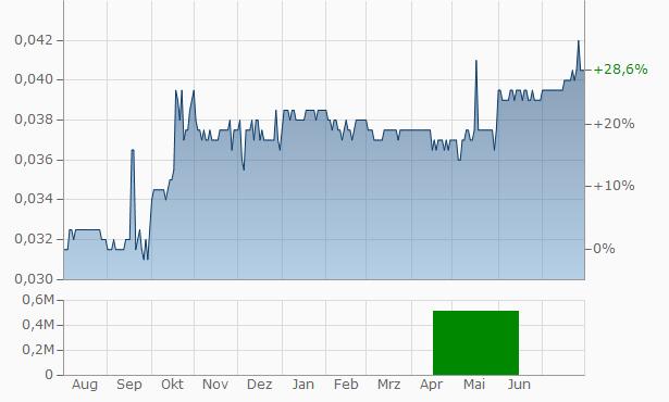 Dolphin Capital Investors Chart