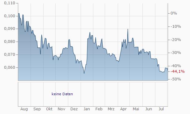 Tavistock Investments Chart