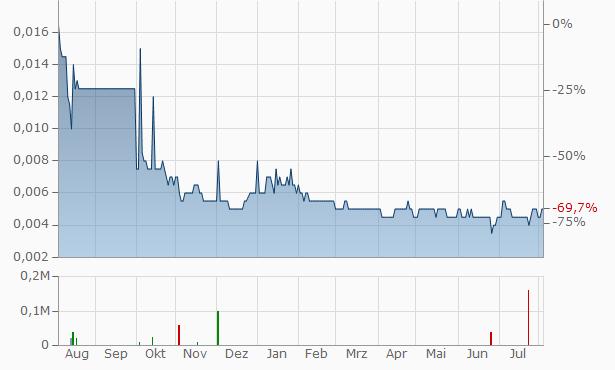 Ironbark Zinc Chart