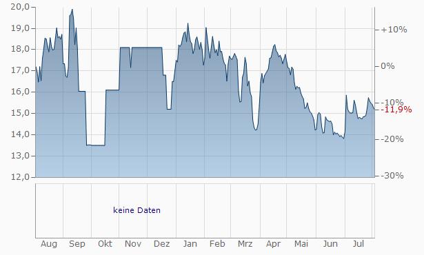 Stendorren Fastigheter (B) Chart