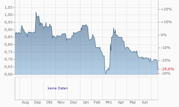 Cenkos Securities Chart