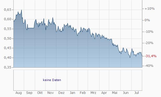 Emira Property Fund Chart