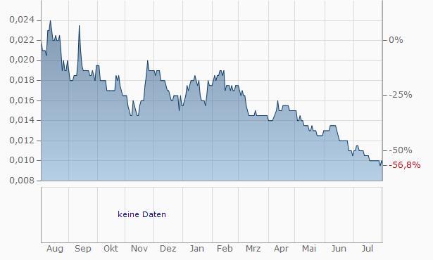 Armadale Capital Chart