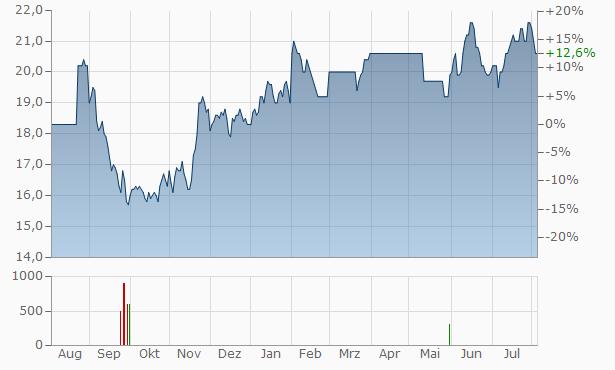 Bid Chart