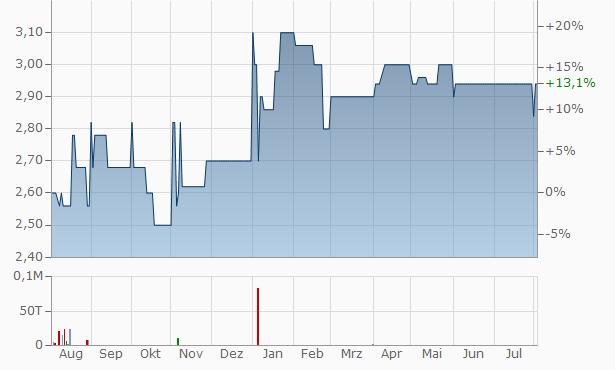 Value-Holdings International Chart