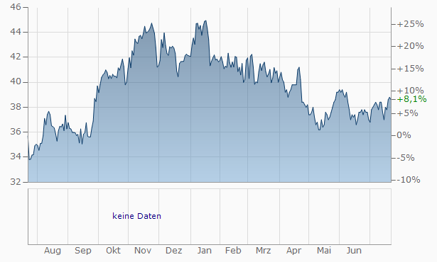 Sandy Spring Bancorp Chart