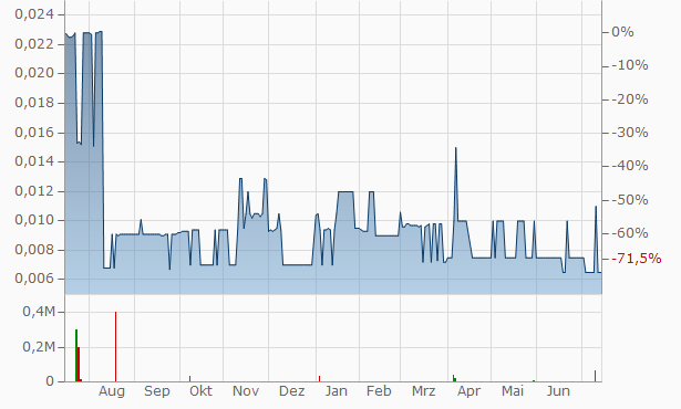 Adex Mining Chart