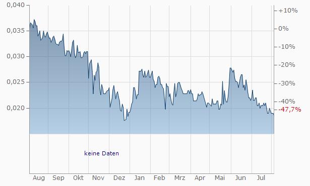 Antilles Gold Chart