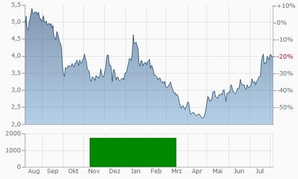 Dorel Industries Chart