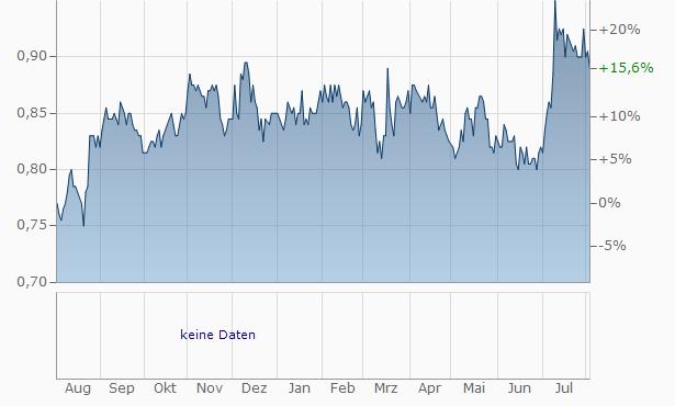 The New Zealand Refining Company Chart