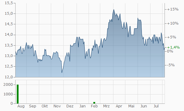 Mexico Fund Chart
