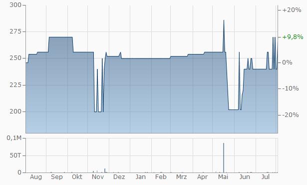 Allianz-Slovenska poistovna Chart