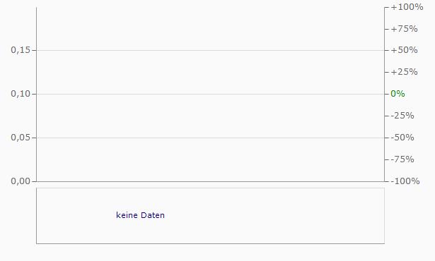 SLOVFOOD Chart