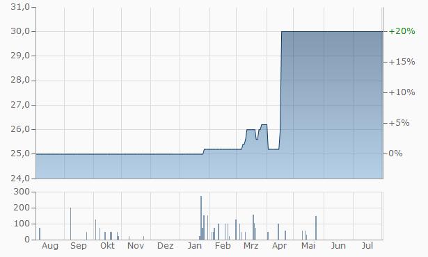 Zentiva Chart